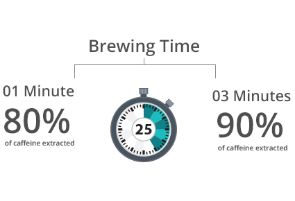 If I brew my tea longer will that increase the caffeine content?